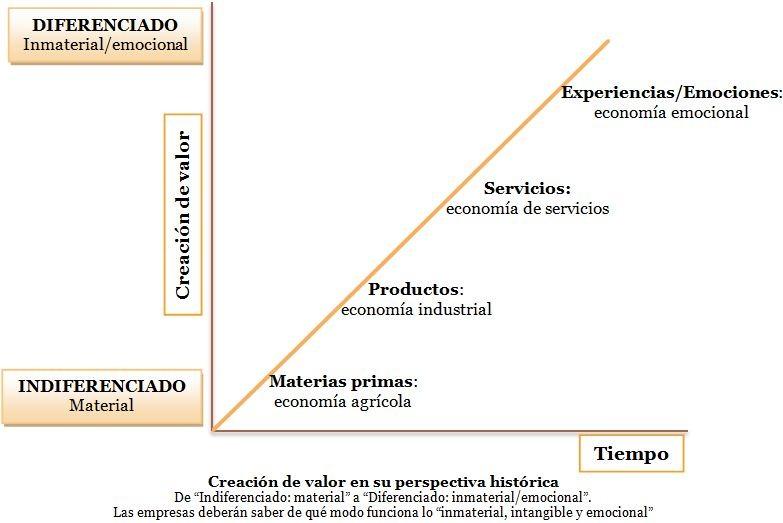 grafico de valor: